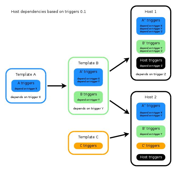 ZBXNEXT-46] Host based dependencies - ZABBIX SUPPORT