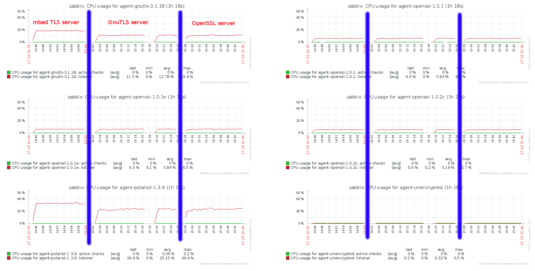 ZBXNEXT-1263] daemon communication encryption: ssl - ZABBIX