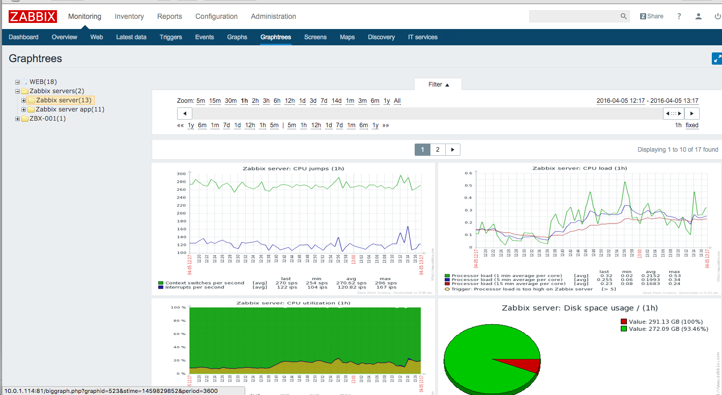 Zabbix share graphtree for zabbix for Nagios email notification template