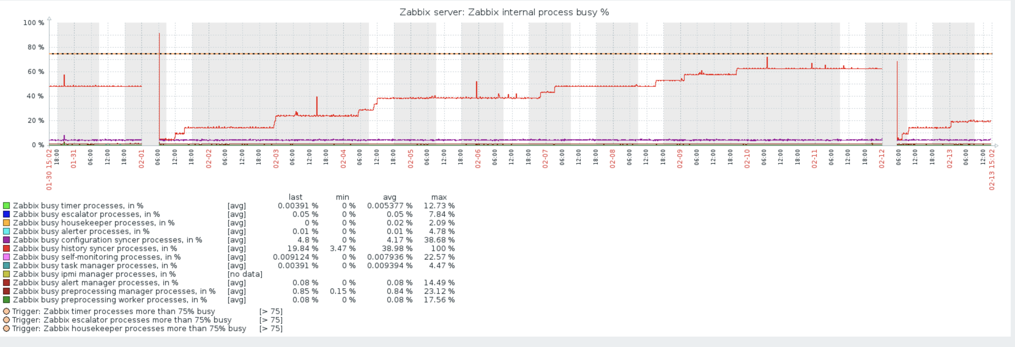 ZBX-15008] Zabbix server stops processing data - ZABBIX SUPPORT