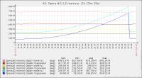 3operas_memory leak.png