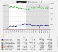2015.02.24. 4 Current CPU load.jpg
