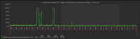 zabbix_history_syncer_1d.jpg